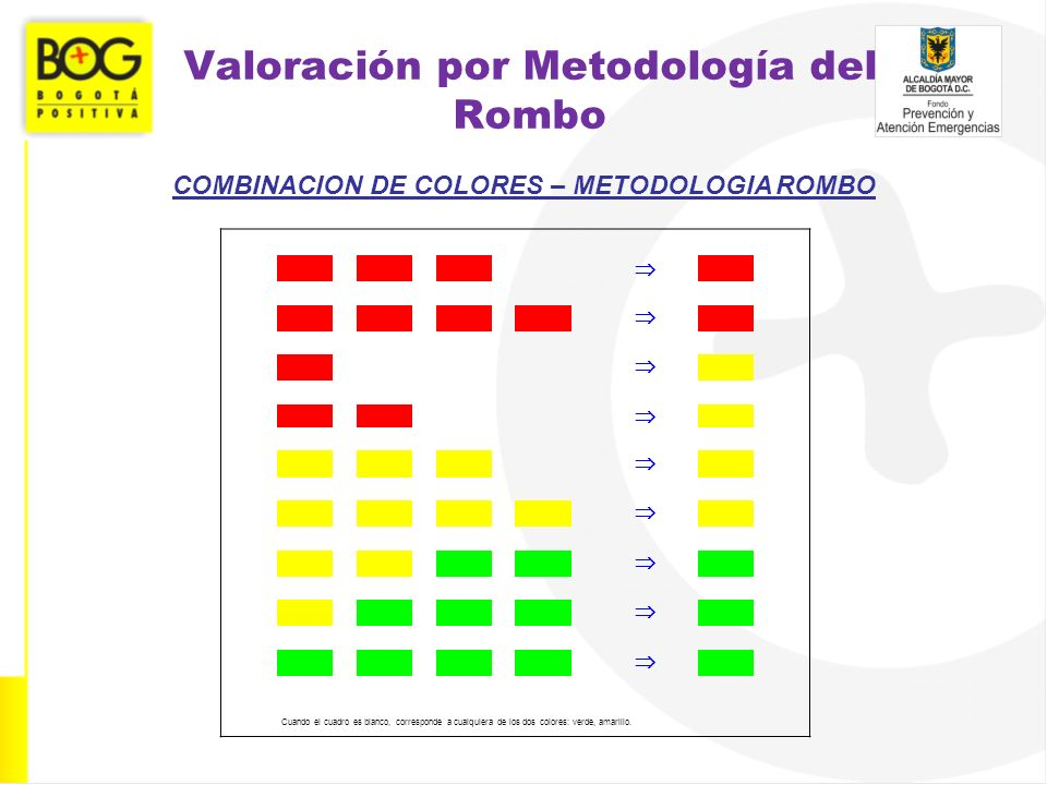 Valoración por Metodología del Rombo COMBINACION DE COLORES – METODOLOGIA ROMBO Cuando el cuadro es blanco, corresponde a cualquiera de los dos colore