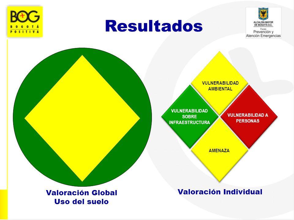 VULNERABILIDAD AMBIENTAL VULNERABILIDAD SOBRE INFRAESTRUCTURA VULNERABILIDAD A PERSONAS AMENAZA Resultados Valoración Global Uso del suelo Valoración