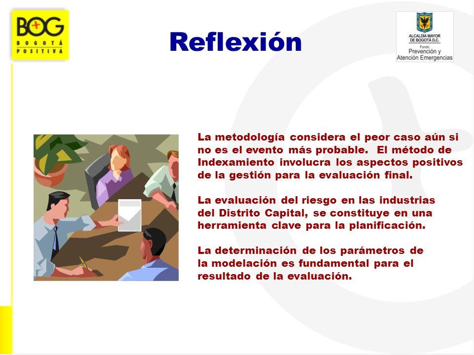 Reflexión La metodología considera el peor caso aún si no es el evento más probable. El método de Indexamiento involucra los aspectos positivos de la