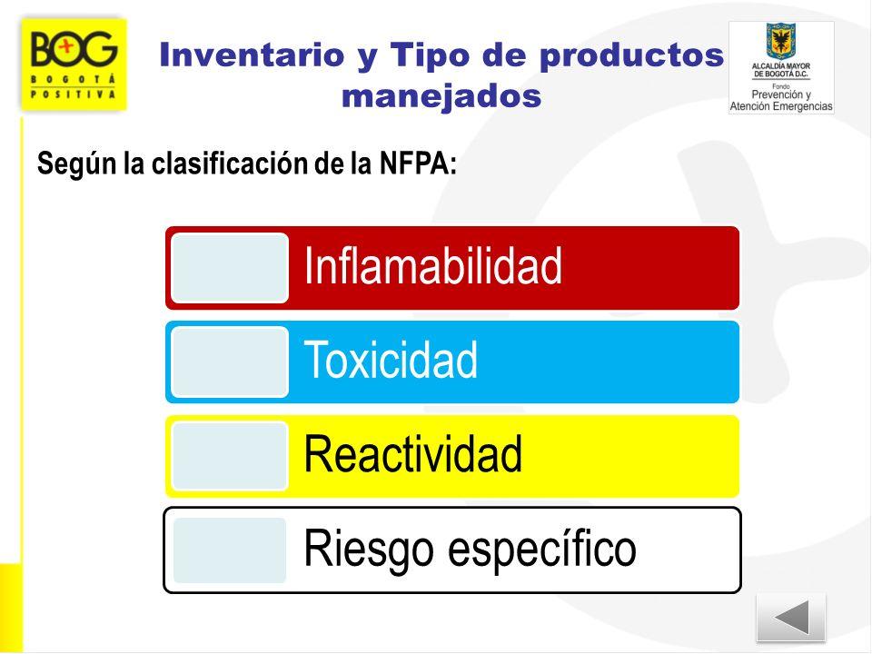 Inventario y Tipo de productos manejados Inflamabilidad Toxicidad Reactividad Riesgo específico Según la clasificación de la NFPA: