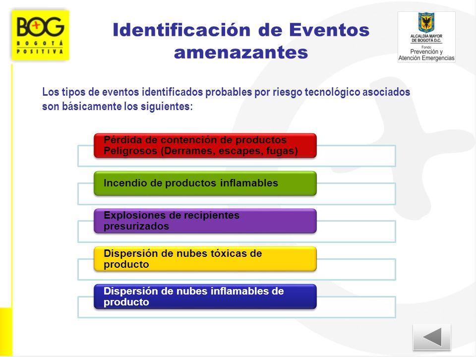 Identificación de Eventos amenazantes Pérdida de contención de productos Peligrosos (Derrames, escapes, fugas) Incendio de productos inflamables Explo