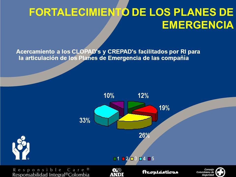 10 Acercamiento a los CLOPAD s y CREPAD s facilitados por RI para la articulación de los Planes de Emergencia de las compañía FORTALECIMIENTO DE LOS PLANES DE EMERGENCIA