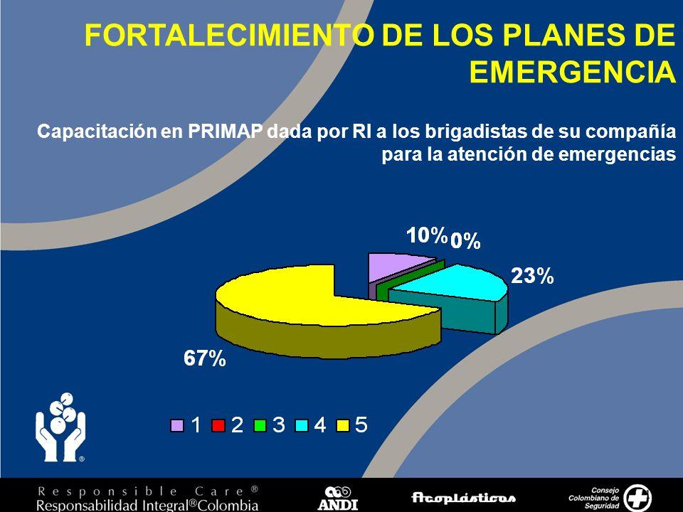 11 Capacitación en PRIMAP dada por RI a los brigadistas de su compañía para la atención de emergencias FORTALECIMIENTO DE LOS PLANES DE EMERGENCIA