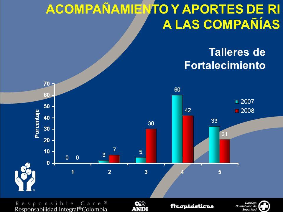 15 Talleres de Fortalecimiento ACOMPAÑAMIENTO Y APORTES DE RI A LAS COMPAÑÍAS