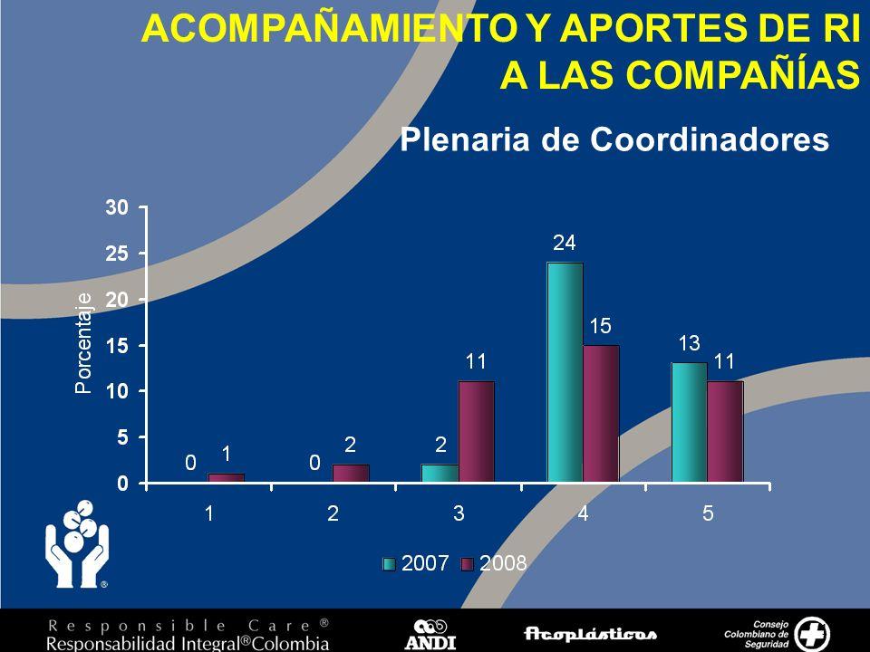 17 Plenaria de Coordinadores ACOMPAÑAMIENTO Y APORTES DE RI A LAS COMPAÑÍAS