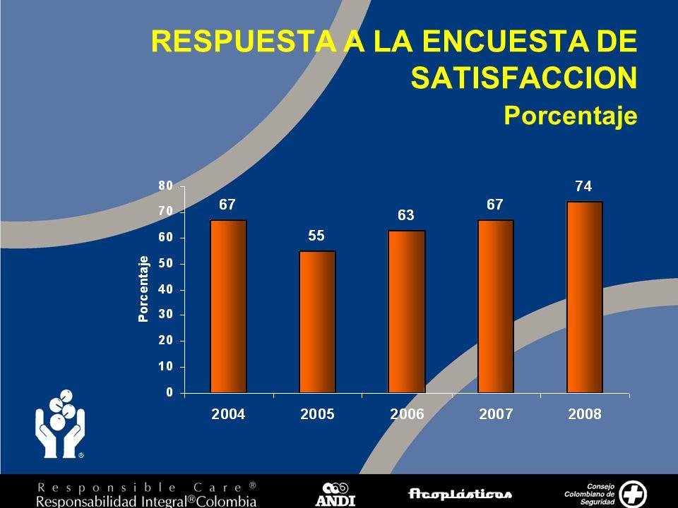 2 RESPUESTA A LA ENCUESTA DE SATISFACCION Porcentaje