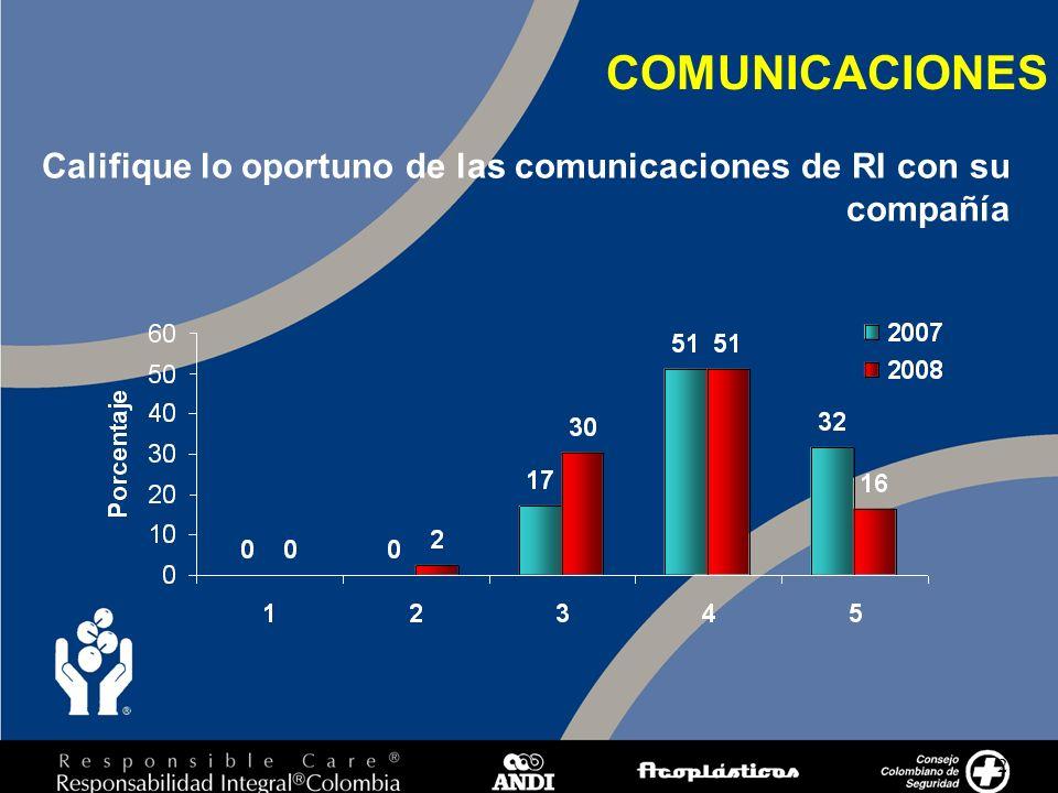 21 COMUNICACIONES Califique lo oportuno de las comunicaciones de RI con su compañía