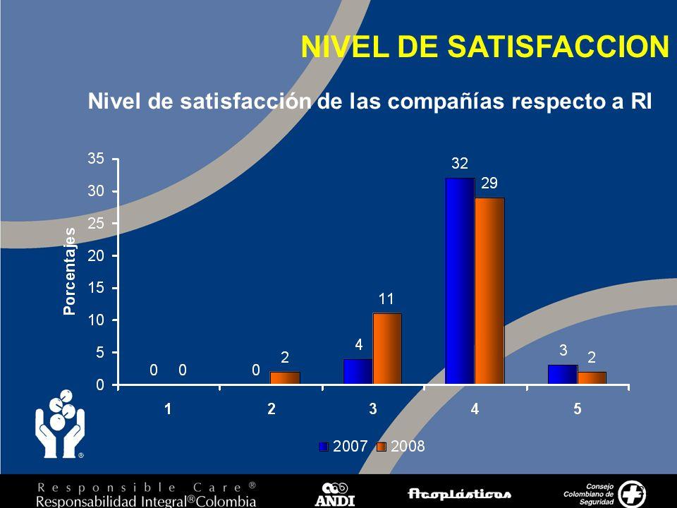 23 NIVEL DE SATISFACCION Nivel de satisfacción de las compañías respecto a RI