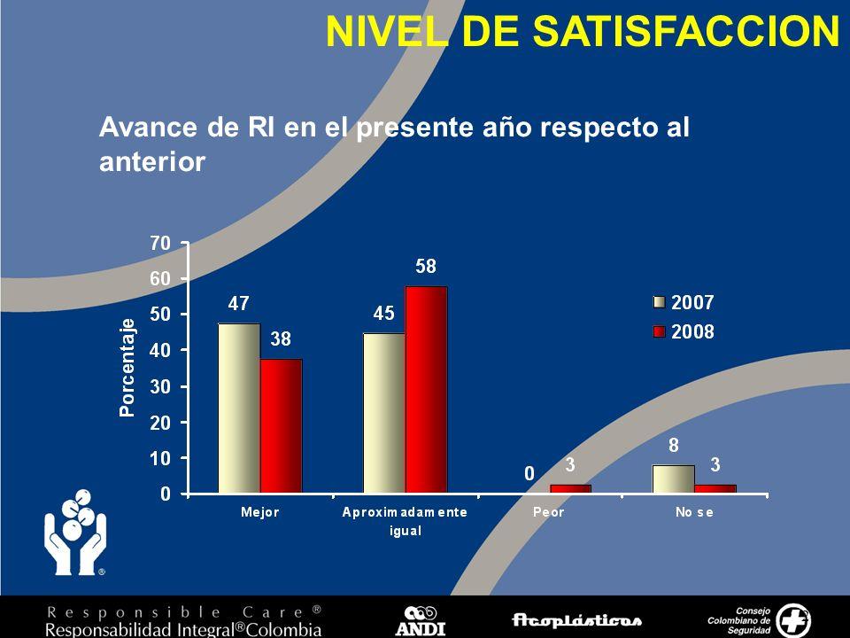 24 NIVEL DE SATISFACCION Avance de RI en el presente año respecto al anterior