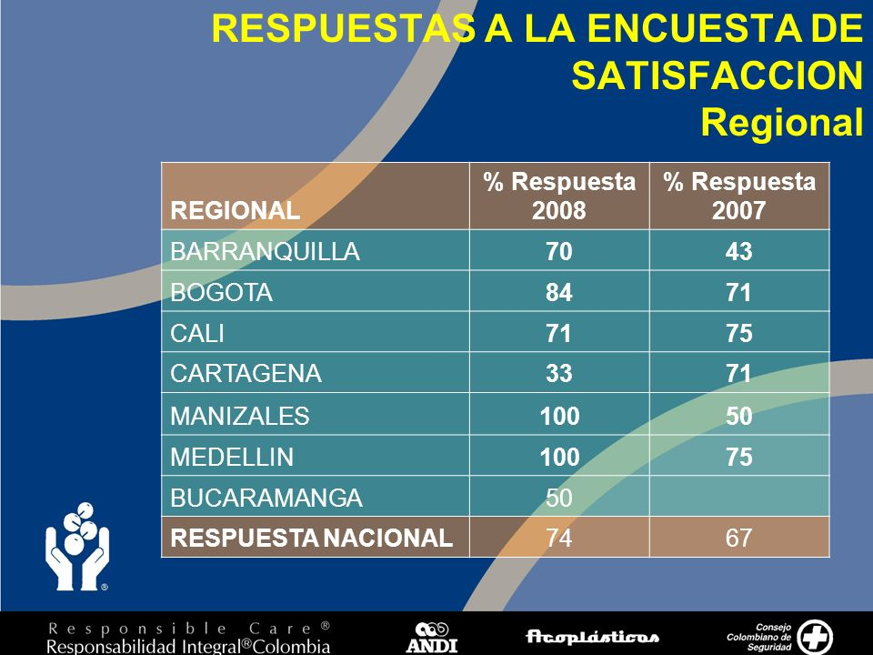 3 RESPUESTAS A LA ENCUESTA DE SATISFACCION Regional REGIONAL % Respuesta 2008 % Respuesta 2007 BARRANQUILLA7043 BOGOTA8471 CALI7175 CARTAGENA3371 MANIZALES10050 MEDELLIN10075 BUCARAMANGA50 RESPUESTA NACIONAL7467