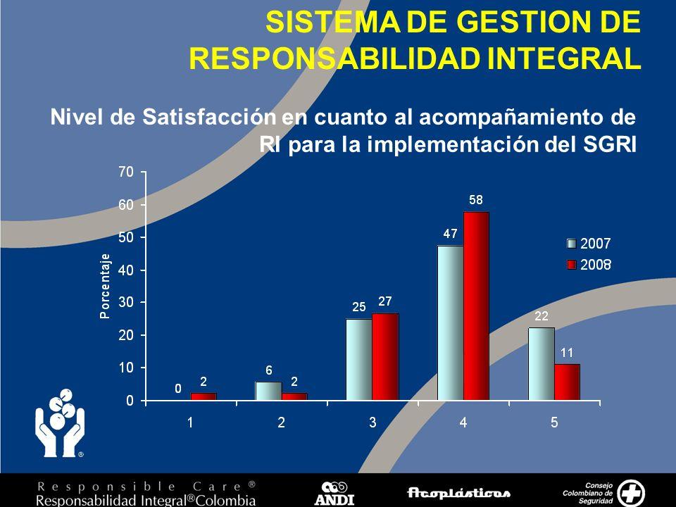 5 Nivel de Satisfacción en cuanto al acompañamiento de RI para la implementación del SGRI SISTEMA DE GESTION DE RESPONSABILIDAD INTEGRAL