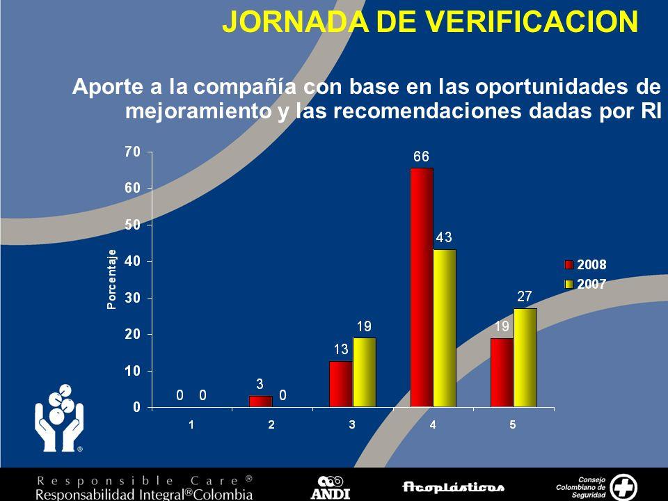 7 Aporte a la compañía con base en las oportunidades de mejoramiento y las recomendaciones dadas por RI JORNADA DE VERIFICACION