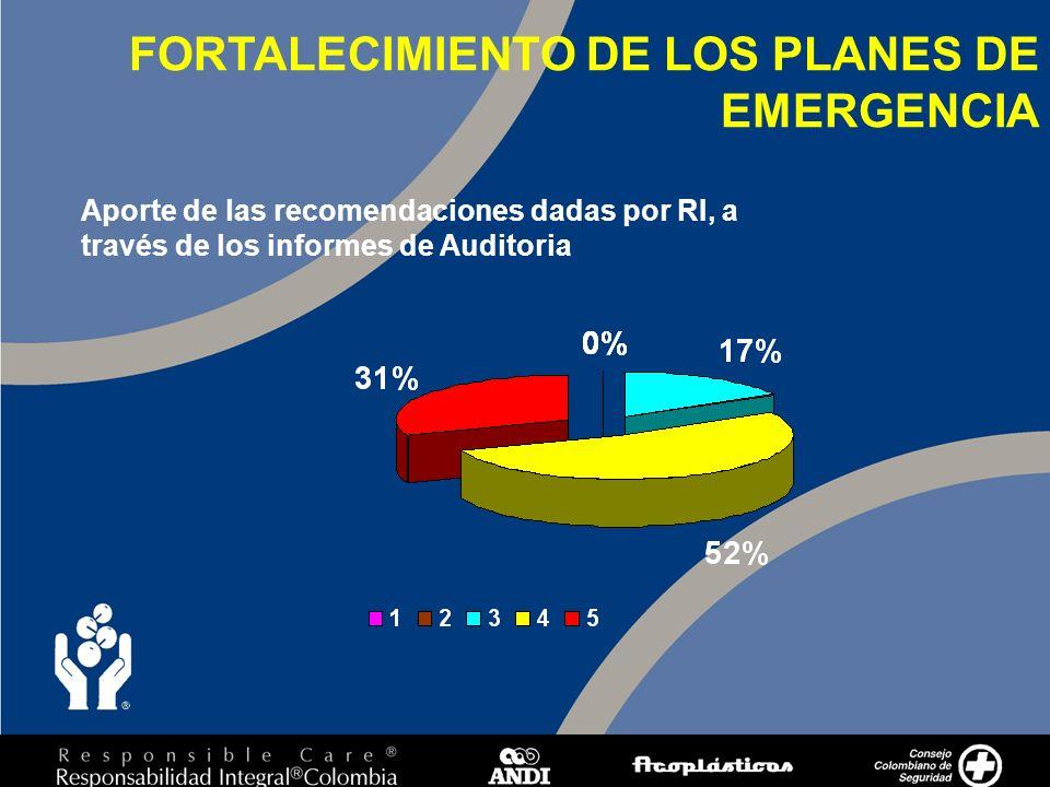 9 Aporte de las recomendaciones dadas por RI, a través de los informes de Auditoria FORTALECIMIENTO DE LOS PLANES DE EMERGENCIA