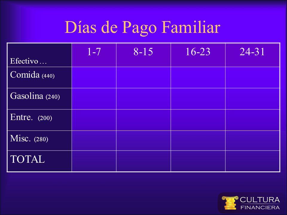 Días de Pago Familiar Efectivo … 1-78-1516-2324-31 Comida (440) Gasolina (240) Entre. (200) Misc. (280) TOTAL