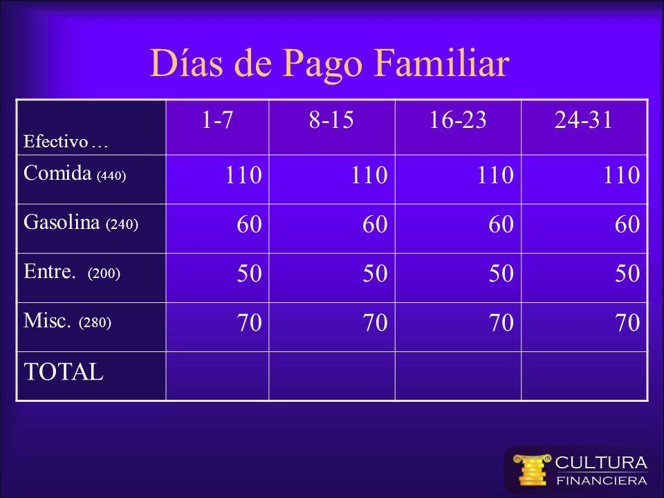 Efectivo … 1-78-1516-2324-31 Comida (440) 110 Gasolina (240) 60 Entre. (200) 50 Misc. (280) 70 TOTAL Días de Pago Familiar