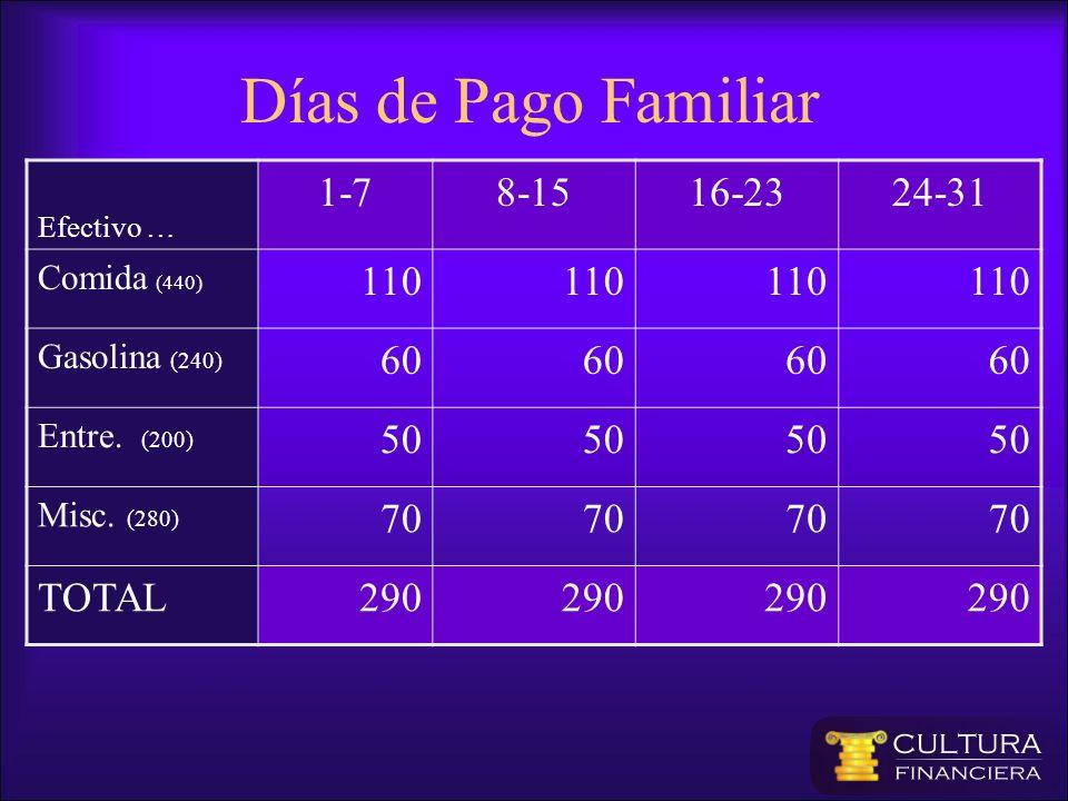 Efectivo … 1-78-1516-2324-31 Comida (440) 110 Gasolina (240) 60 Entre. (200) 50 Misc. (280) 70 TOTAL290 Días de Pago Familiar