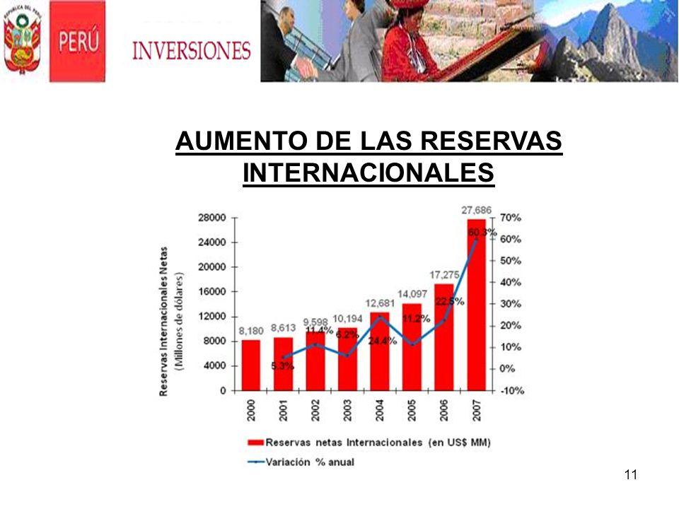 11 AUMENTO DE LAS RESERVAS INTERNACIONALES