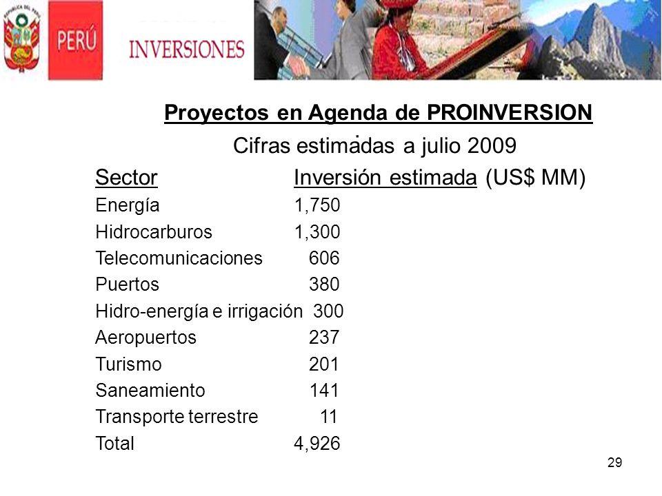 29. Proyectos en Agenda de PROINVERSION Cifras estimadas a julio 2009 Sector Inversión estimada (US$ MM) Energía 1,750 Hidrocarburos 1,300 Telecomunic
