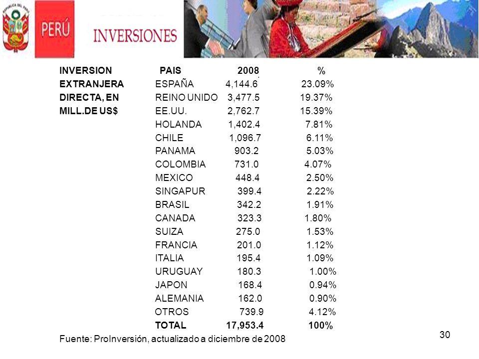 30. INVERSION PAIS 2008 % EXTRANJERAESPAÑA 4,144.6 23.09% DIRECTA, ENREINO UNIDO 3,477.5 19.37% MILL.DE US$EE.UU. 2,762.7 15.39% HOLANDA 1,402.4 7.81%