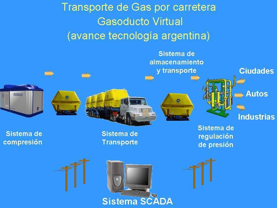 Transporte de gas natural por carretera, Gasoducto Virtual