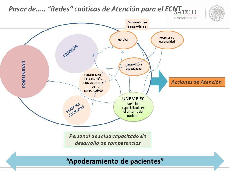 Apoderamiento de pacientes Personal de salud capacitado sin desarrollo de competencias COMUNIDAD FAMILIA PERSONA PACIENTES PRIMER NIVEL DE ATENCIÓN CO