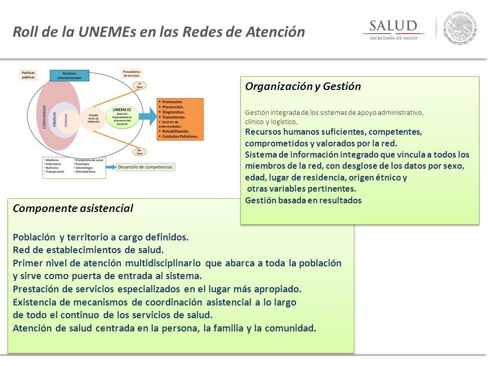 Componente asistencial Población y territorio a cargo definidos. Red de establecimientos de salud. Primer nivel de atención multidisciplinario que aba