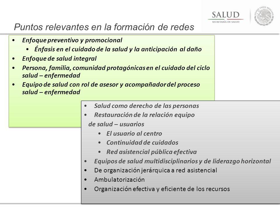 Enfoque preventivo y promocional Énfasis en el cuidado de la salud y la anticipación al daño Enfoque de salud integral Persona, familia, comunidad pro