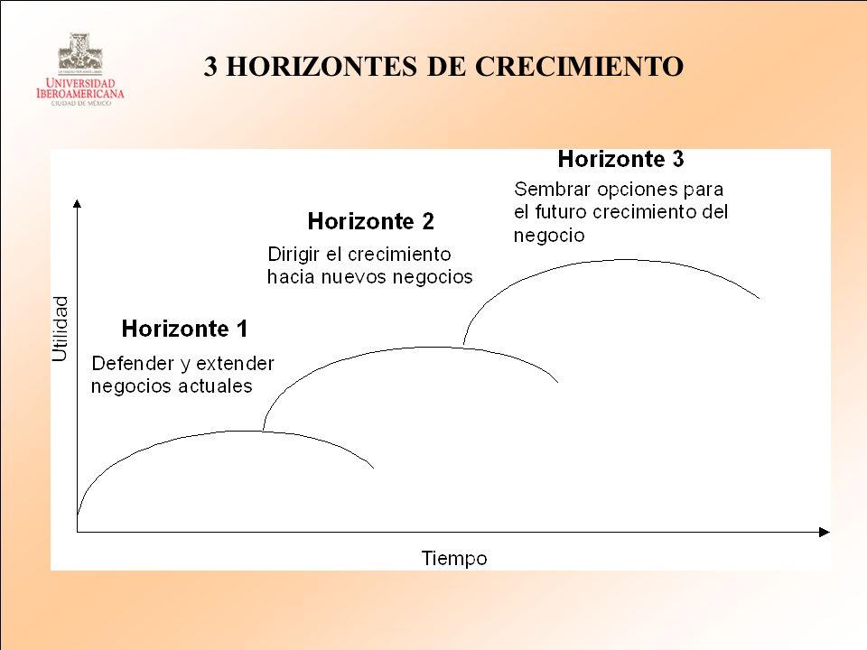 3 HORIZONTES DE CRECIMIENTO
