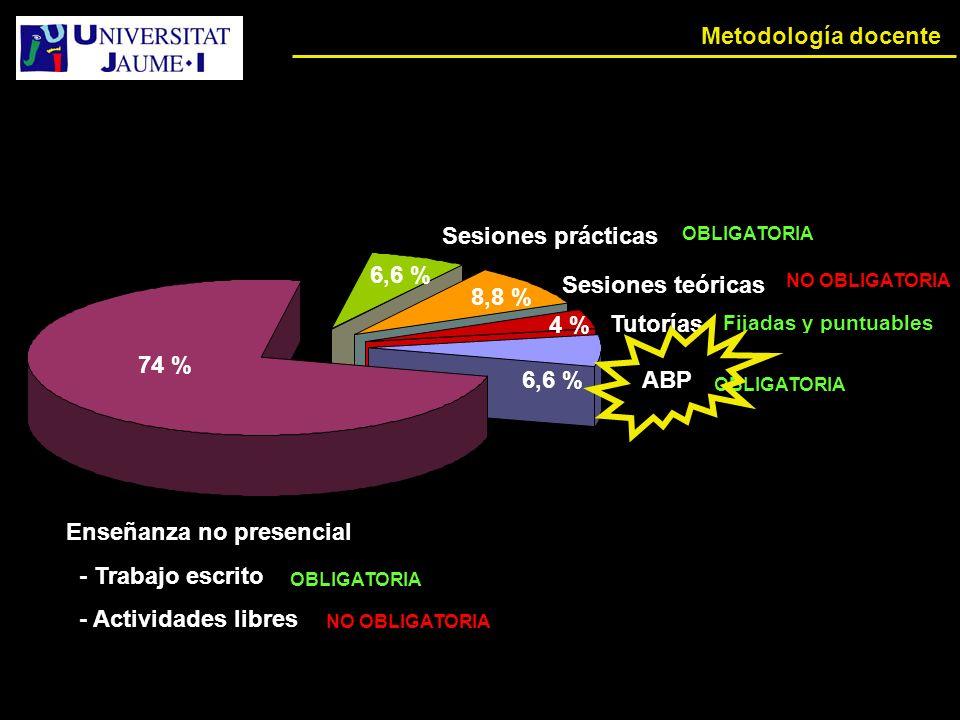 Metodología docente Total ABP Tutorías Sesiones teóricas Sesiones prácticas 8,8 % 6,6 % 4 % 74 % NO OBLIGATORIA OBLIGATORIA Enseñanza no presencial - Trabajo escrito - Actividades libres OBLIGATORIA Fijadas y puntuables NO OBLIGATORIA