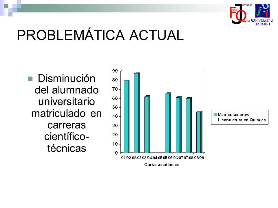PROBLEMÁTICA ACTUAL Disminución del alumnado universitario matriculado en carreras científico- técnicas