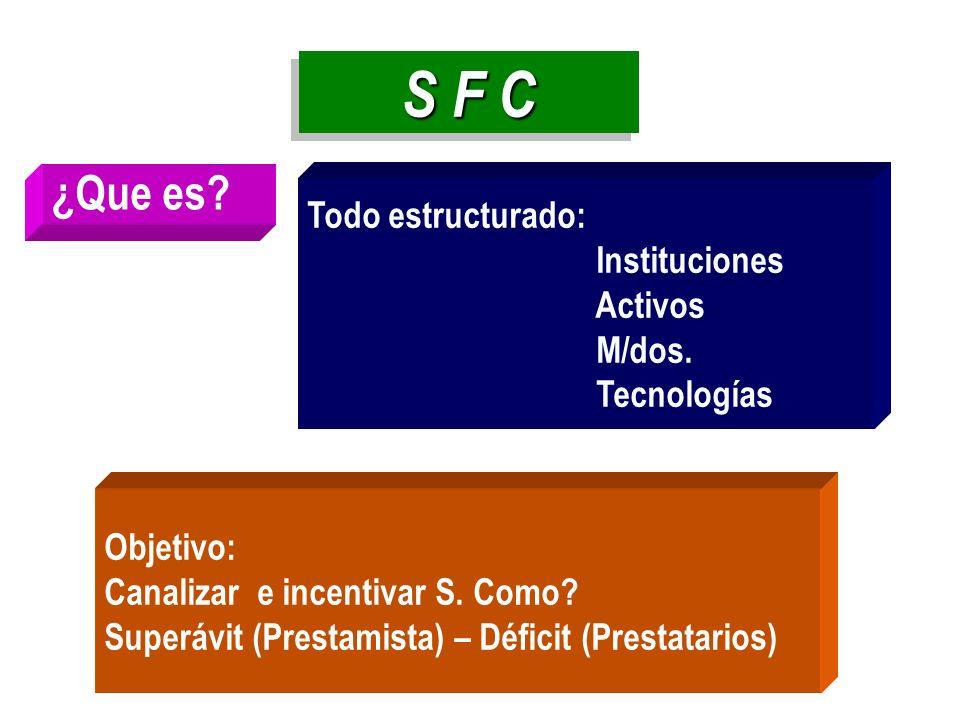 S F C ¿Que es? Todo estructurado: Instituciones Activos M/dos. Tecnologías Objetivo: Canalizar e incentivar S. Como? Superávit (Prestamista) – Déficit