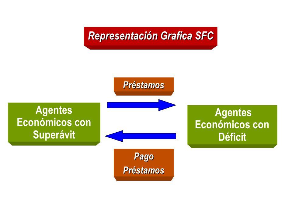Representación Grafica SFC Agentes Económicos con Superávit Agentes Económicos con Déficit Préstamos PagoPréstamos