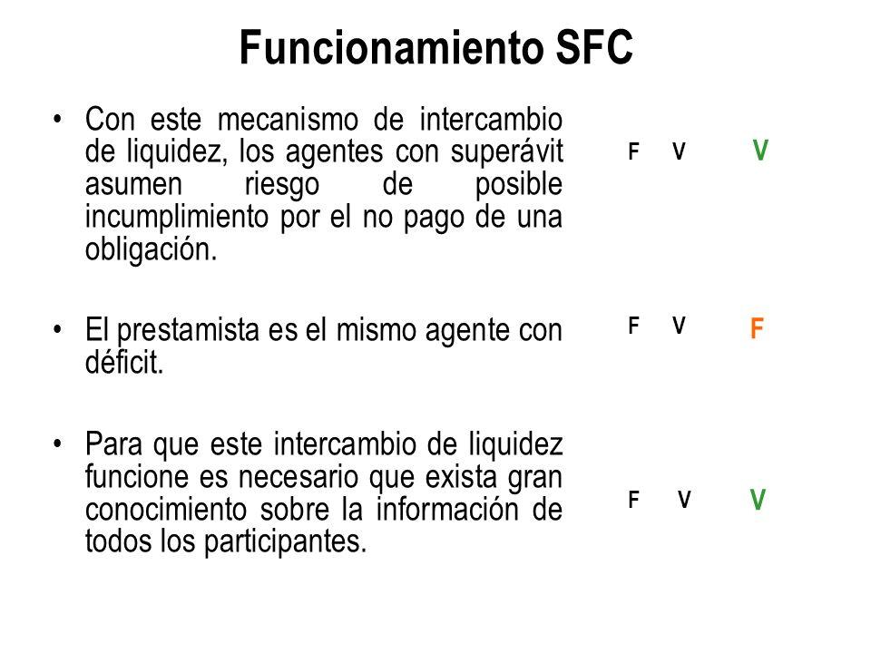 Funcionamiento SFC Con este mecanismo de intercambio de liquidez, los agentes con superávit asumen riesgo de posible incumplimiento por el no pago de