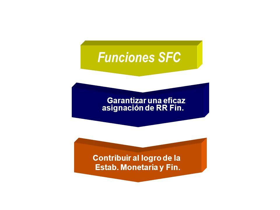 Funciones SFC Garantizar una eficaz asignación de RR Fin. Implicaciones Económicas Sociales Contribuir al logro de la Estab. Monetaria y Fin.