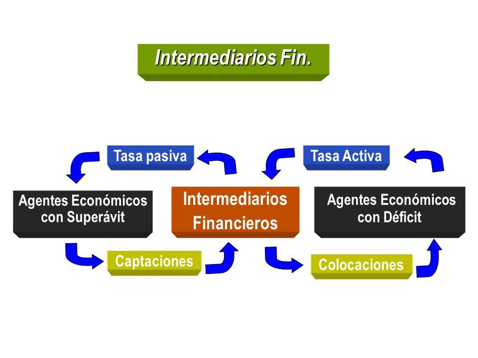 Intermediarios Fin. Tasa pasiva Agentes Económicos con Superávit Intermediarios Financieros Agentes Económicos con Déficit Tasa Activa Captaciones Col