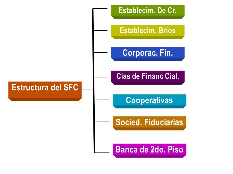 Estructura del SFC Corporac. Fin. Cias de Financ Cial. Socied. Fiduciarias Establecim. Brios Establecim. De Cr. Cooperativas Banca de 2do. Piso