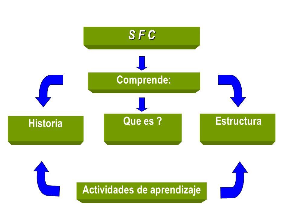 S F C Actividades de aprendizaje Historia Que es ? Estructura Comprende: