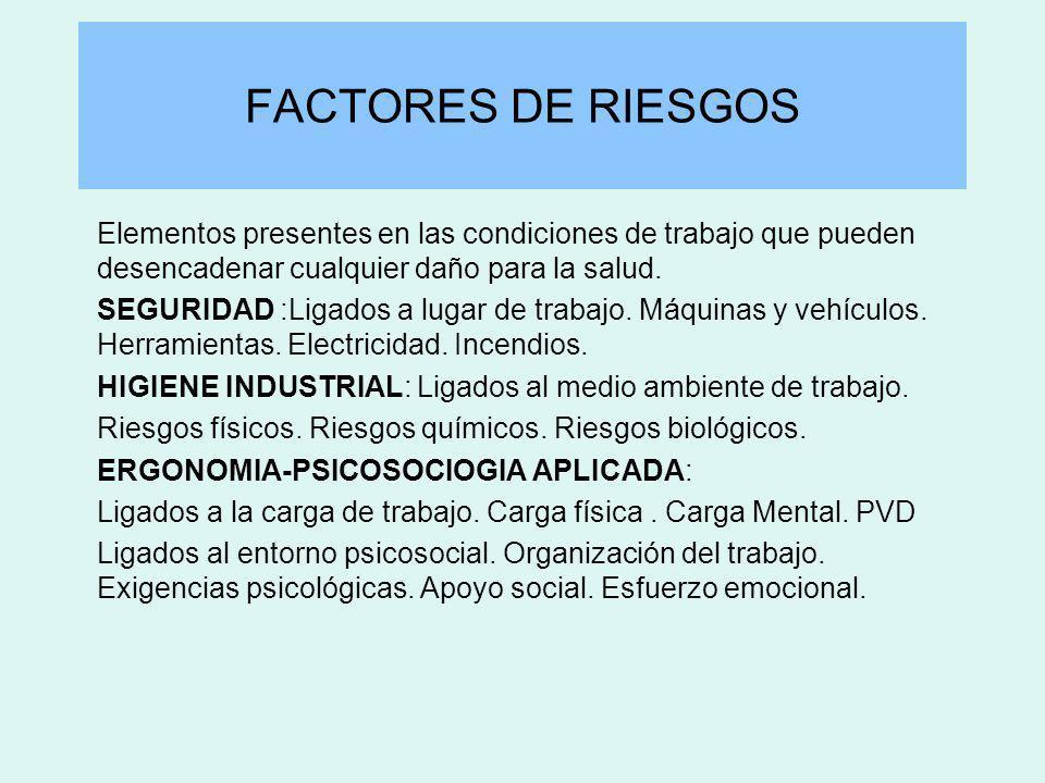 FACTORES DE RIESGOS Elementos presentes en las condiciones de trabajo que pueden desencadenar cualquier daño para la salud. SEGURIDAD :Ligados a lugar