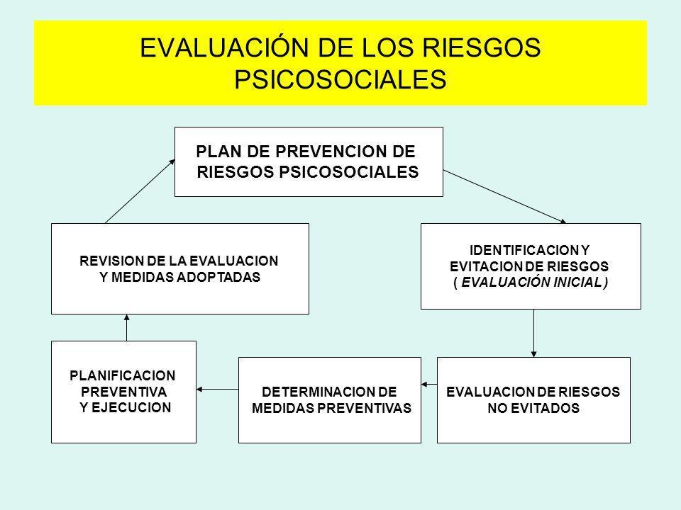 EVALUACIÓN DE LOS RIESGOS PSICOSOCIALES PLAN DE PREVENCION DE RIESGOS PSICOSOCIALES IDENTIFICACION Y EVITACION DE RIESGOS ( EVALUACIÓN INICIAL ) EVALU