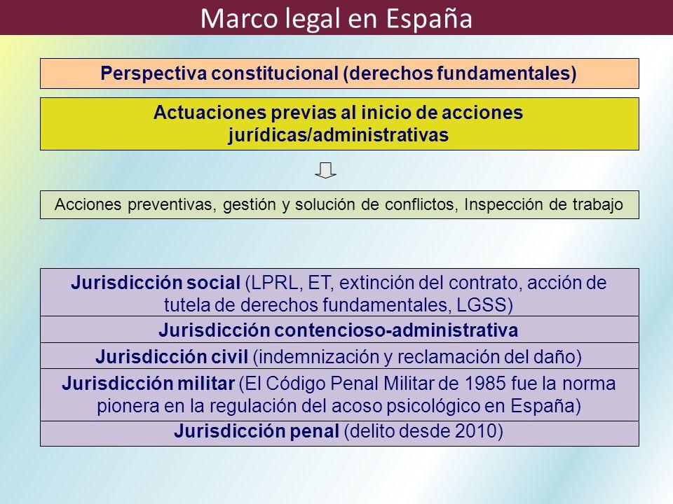 Perspectiva constitucional (derechos fundamentales) Actuaciones previas al inicio de acciones jurídicas/administrativas Acciones preventivas, gestión
