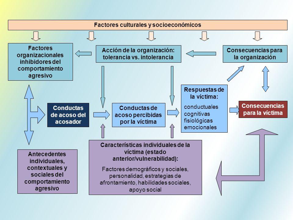 Factores culturales y socioeconómicos Factores organizacionales inhibidores del comportamiento agresivo Consecuencias para la víctima Antecedentes ind