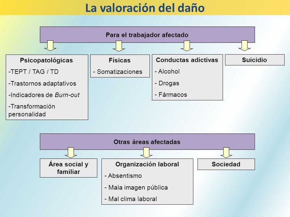 Para el trabajador afectado Psicopatológicas -TEPT / TAG / TD -Trastornos adaptativos -Indicadores de Burn-out -Transformación personalidad Conductas
