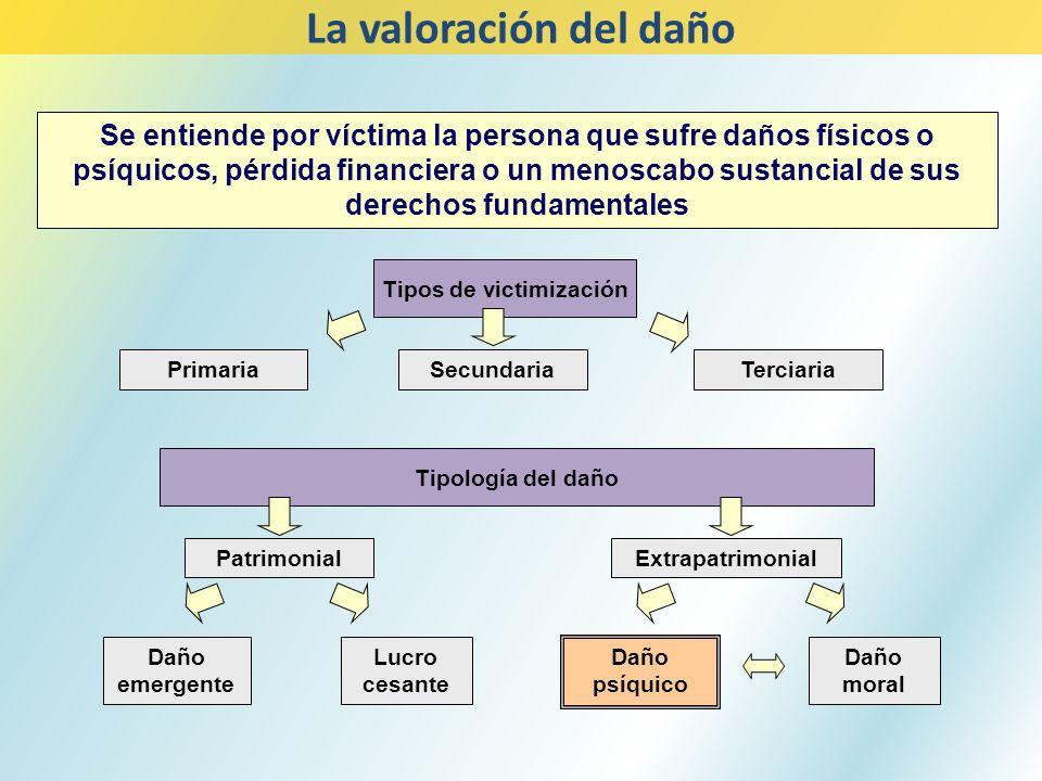Se entiende por víctima la persona que sufre daños físicos o psíquicos, pérdida financiera o un menoscabo sustancial de sus derechos fundamentales Tip
