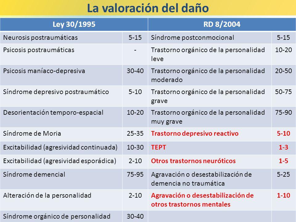 Ley 30/1995RD 8/2004 Neurosis postraumáticas5-15Síndrome postconmocional5-15 Psicosis postraumáticas-Trastorno orgánico de la personalidad leve 10-20