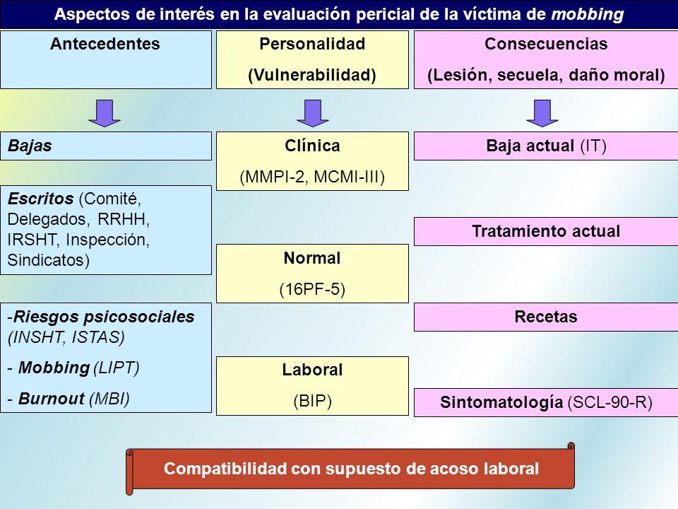 Aspectos de interés en la evaluación pericial de la víctima de mobbing AntecedentesPersonalidad (Vulnerabilidad) Consecuencias (Lesión, secuela, daño