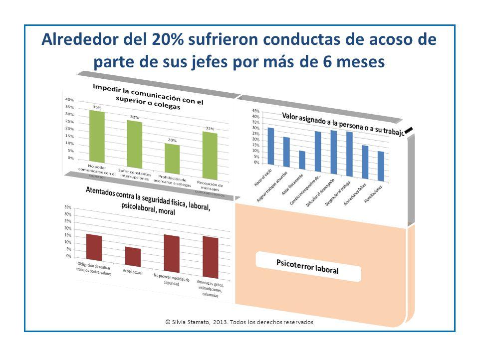 Alrededor del 20% sufrieron conductas de acoso de parte de sus jefes por más de 6 meses © Silvia Stamato, 2013. Todos los derechos reservados