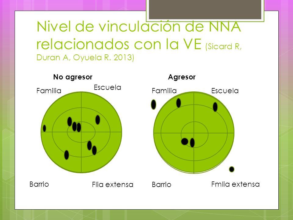 Nivel de vinculación de NNA relacionados con la VE (Sicard R, Duran A, Oyuela R.