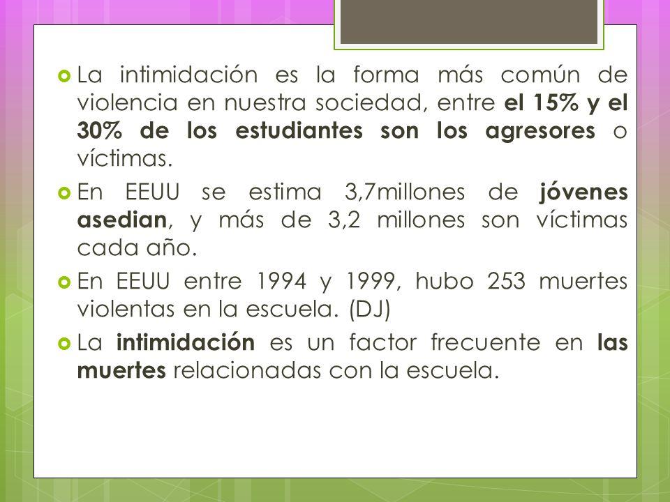 La intimidación es la forma más común de violencia en nuestra sociedad, entre el 15% y el 30% de los estudiantes son los agresores o víctimas.