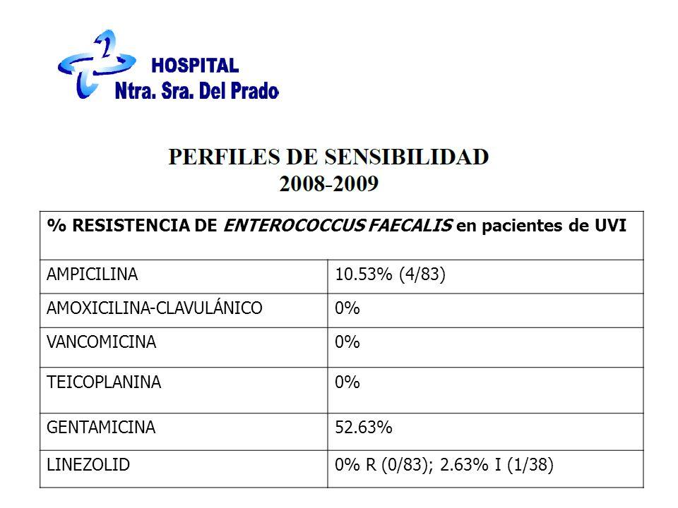% RESISTENCIA DE ENTEROCOCCUS FAECALIS en pacientes de UVI AMPICILINA10.53% (4/83) AMOXICILINA-CLAVULÁNICO0% VANCOMICINA0% TEICOPLANINA0% GENTAMICINA52.63% LINEZOLID0% R (0/83); 2.63% I (1/38)