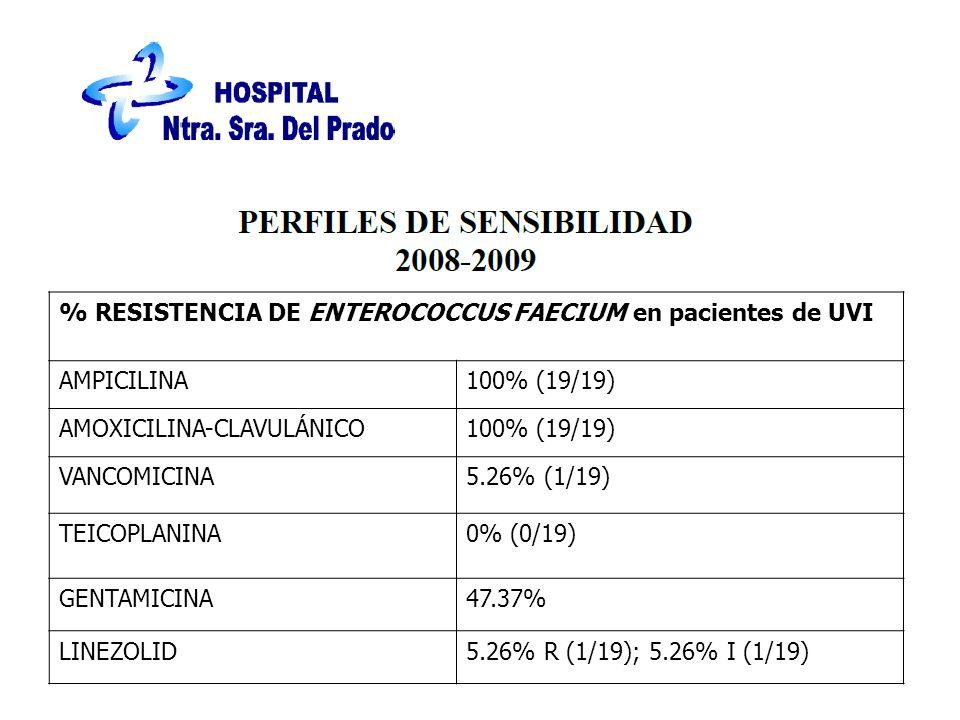 % RESISTENCIA DE ENTEROCOCCUS FAECIUM en pacientes de UVI AMPICILINA100% (19/19) AMOXICILINA-CLAVULÁNICO100% (19/19) VANCOMICINA5.26% (1/19) TEICOPLANINA0% (0/19) GENTAMICINA47.37% LINEZOLID5.26% R (1/19); 5.26% I (1/19)